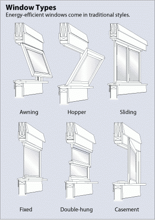 energy efficient window types infographic